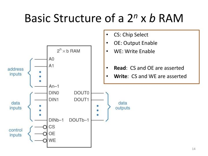 Basic Structure of a 2