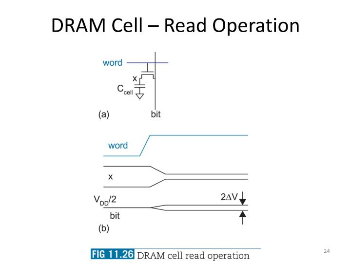 DRAM Cell – Read Operation