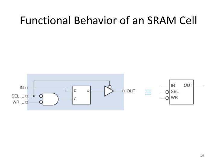 Functional Behavior of an SRAM Cell