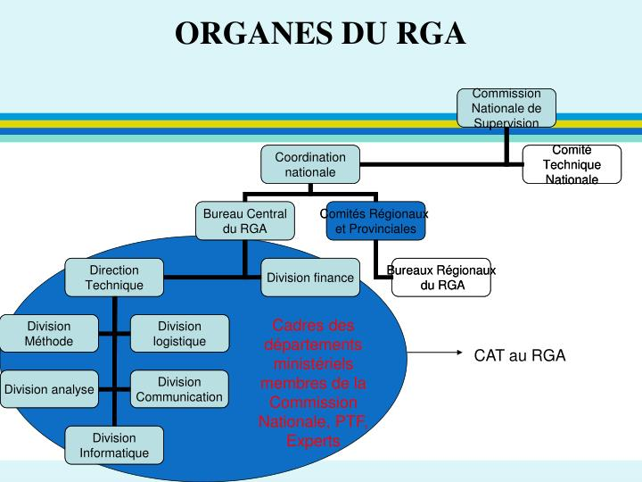 ORGANES DU RGA