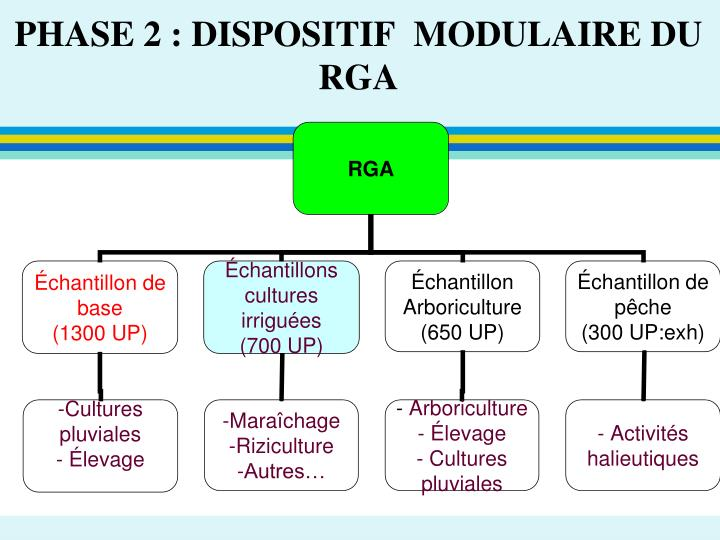 PHASE 2 : DISPOSITIF  MODULAIRE DU RGA
