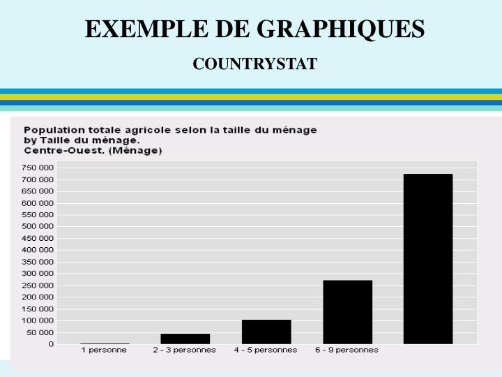 EXEMPLE DE GRAPHIQUES