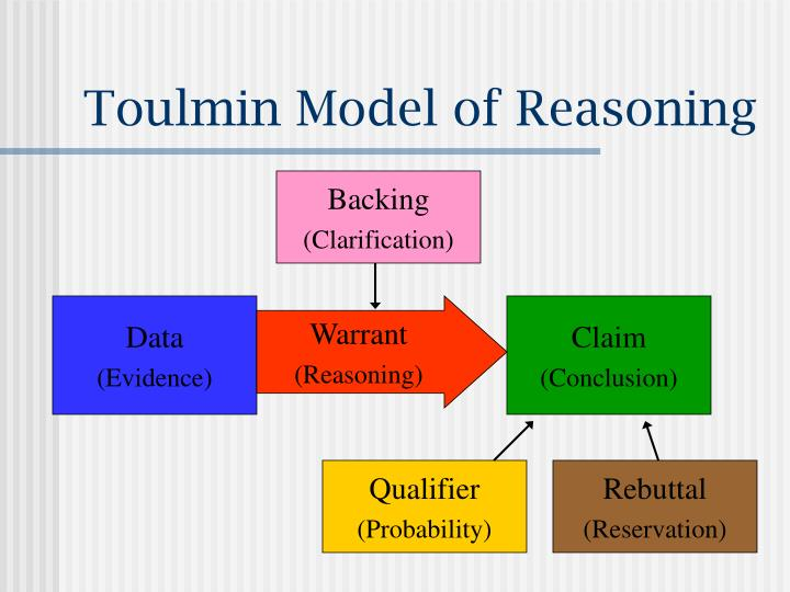 Toulmin model of reasoning