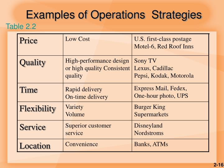 Examples of Operations  Strategies