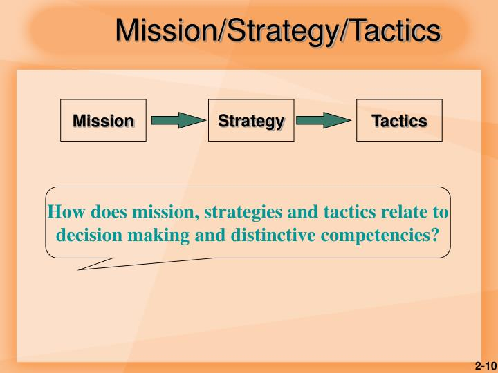 Mission/Strategy/Tactics
