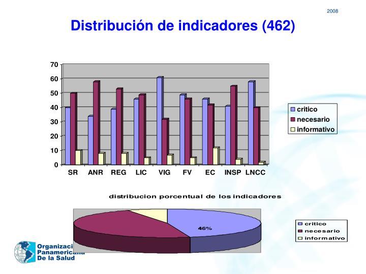 Distribución de indicadores (462)