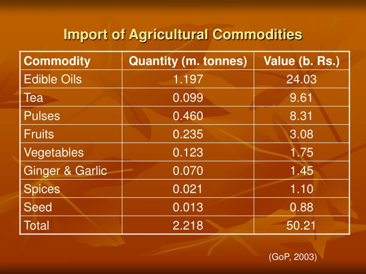 Import of Agricultural Commodities
