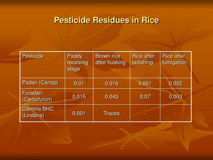 Pesticide Residues in Rice
