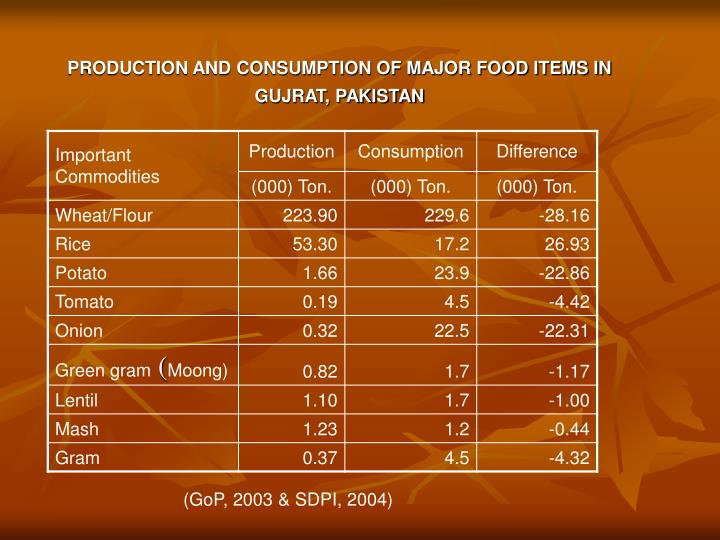 PRODUCTION AND CONSUMPTION OF MAJOR FOOD ITEMS IN GUJRAT, PAKISTAN