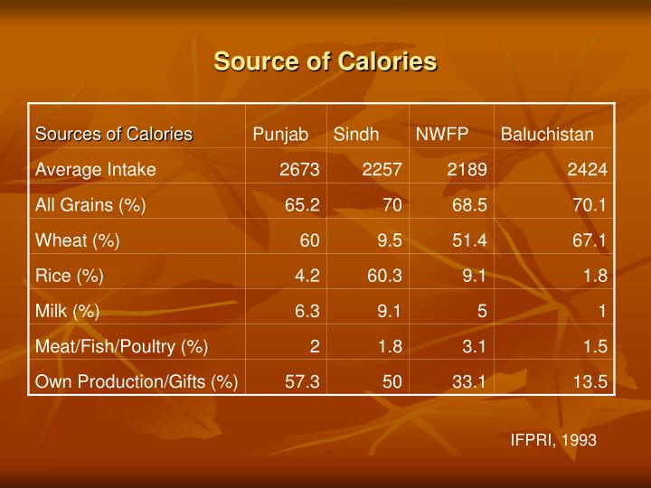 Source of Calories