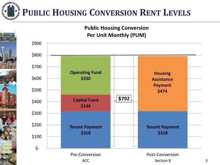 Public Housing Conversion Rent Levels