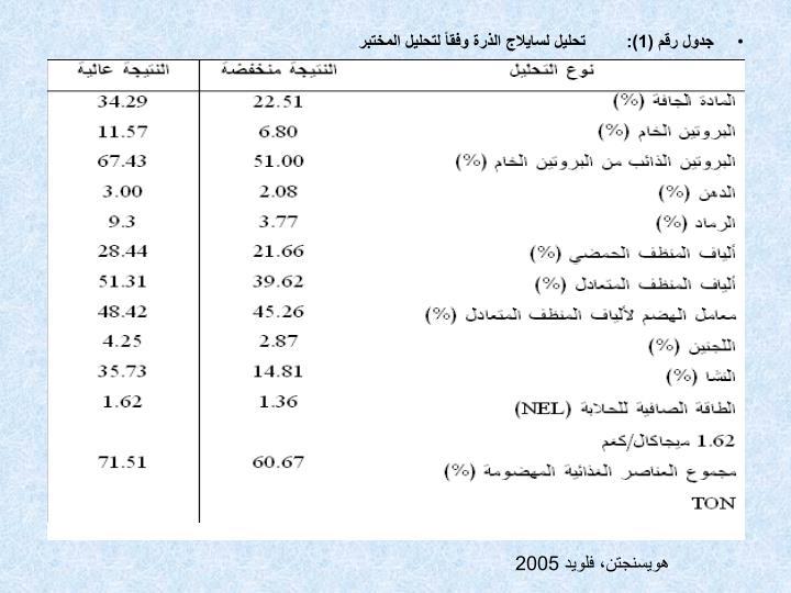 جدول رقم (1):تحليل لسايلاج الذرة وفقاً لتحليل المختبر