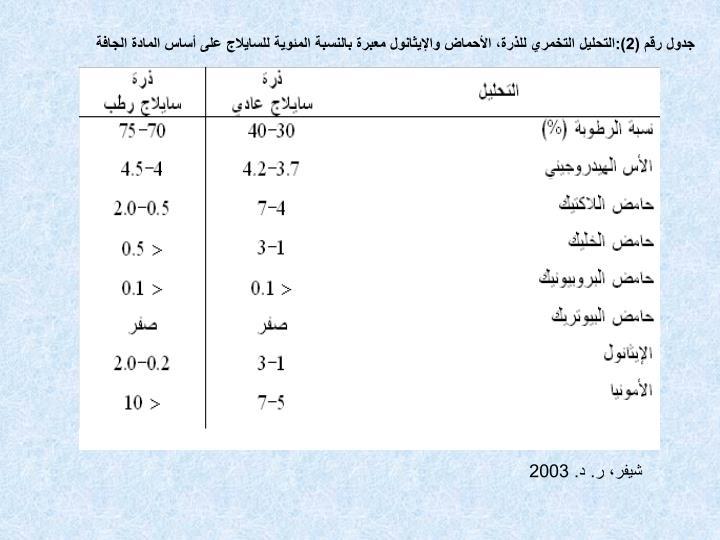 جدول رقم (2):التحليل التخمري للذرة، الأحماض والإيثانول معبرة بالنسبة المئوية للسايلاج على أساس المادة الجافة
