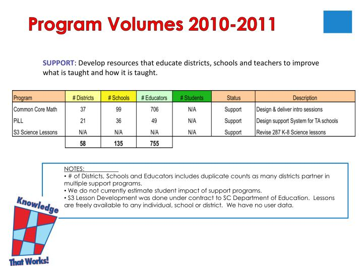 Program Volumes 2010-2011