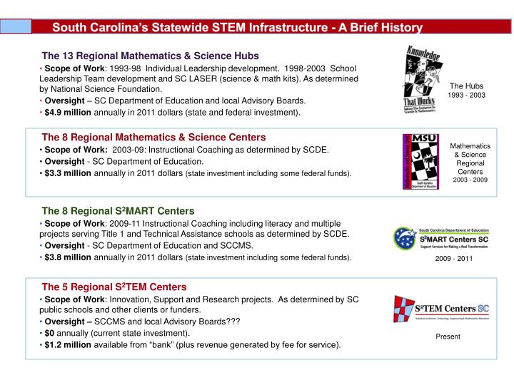 South Carolina's Statewide STEM Infrastructure - A Brief History