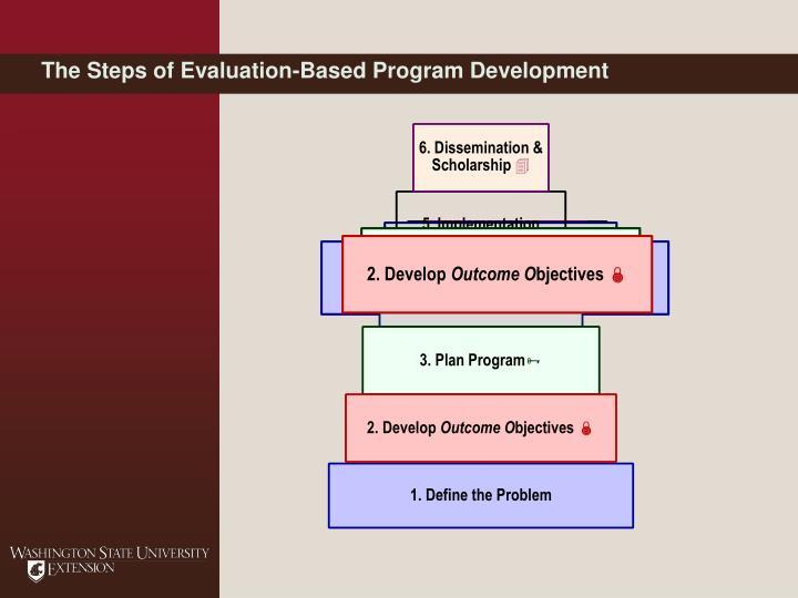 The Steps of Evaluation-Based Program Development