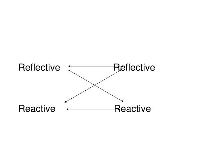 Reflective                    Reflective