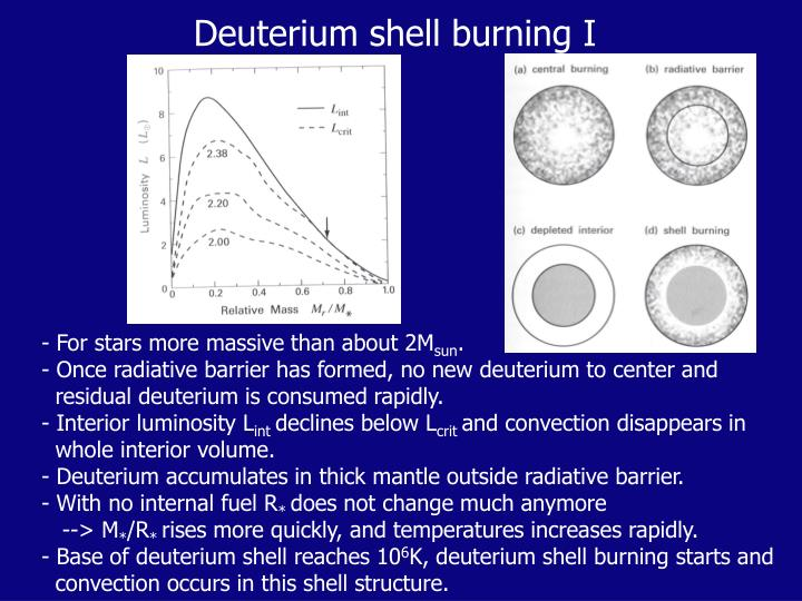 Deuterium shell burning I