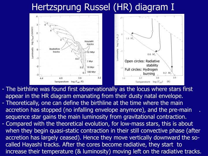 Hertzsprung Russel (HR) diagram I
