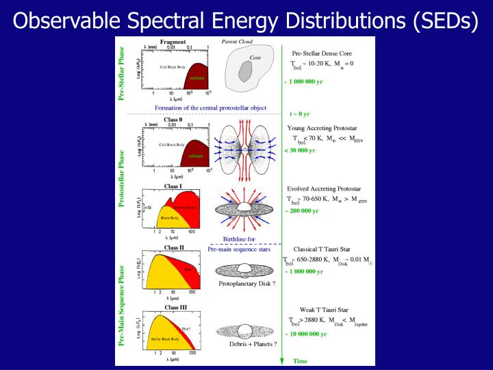 Observable Spectral Energy Distributions (SEDs)
