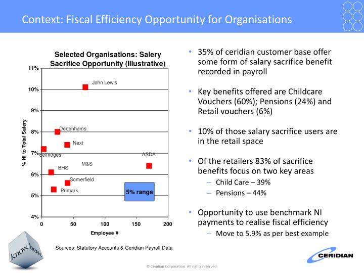 Context: Fiscal Efficiency Opportunity for Organisations