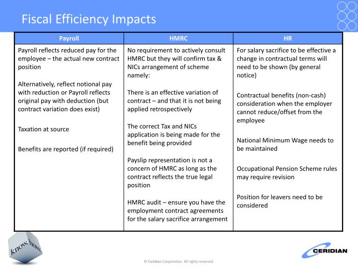 Fiscal Efficiency Impacts