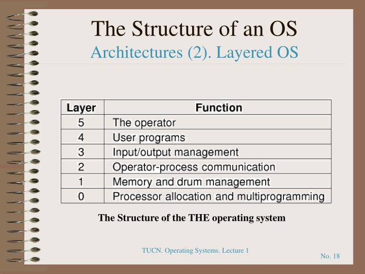 The Structure of an OS