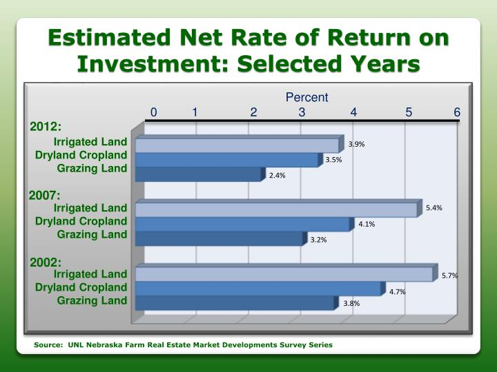 Estimated Net Rate of Return on Investment: Selected Years