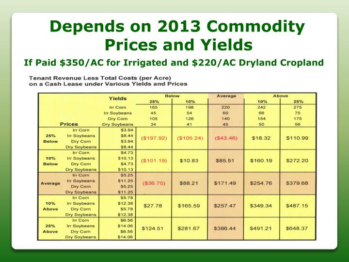 Depends on 2013 Commodity
