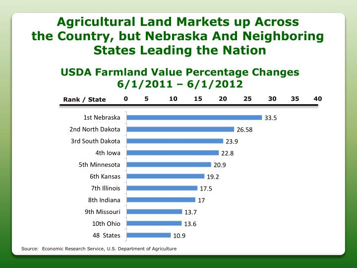 Agricultural Land Markets up Across