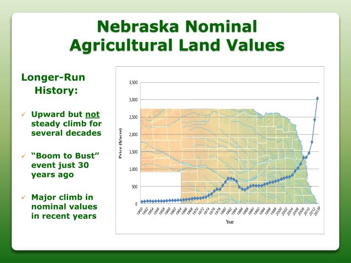 Nebraska Nominal
