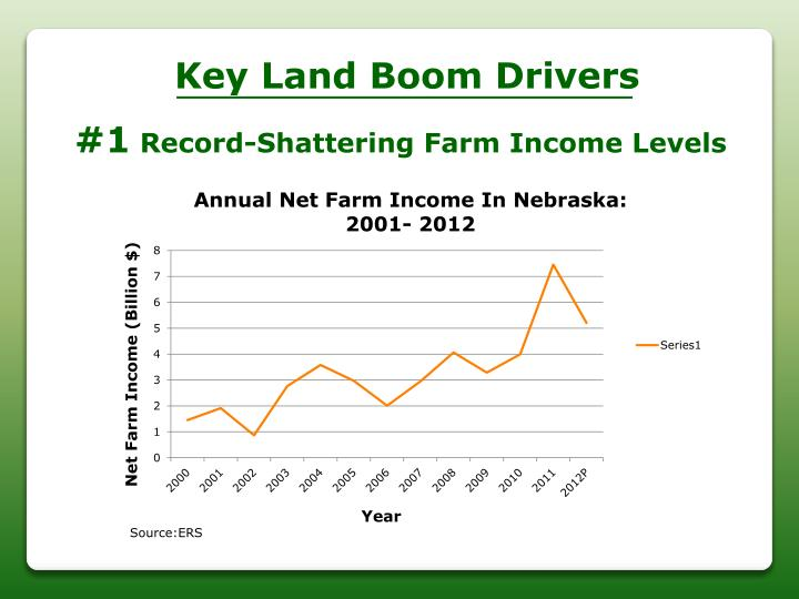 Key Land Boom Drivers