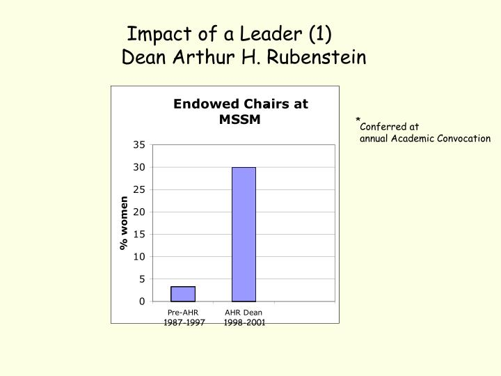 Impact of a Leader (1)