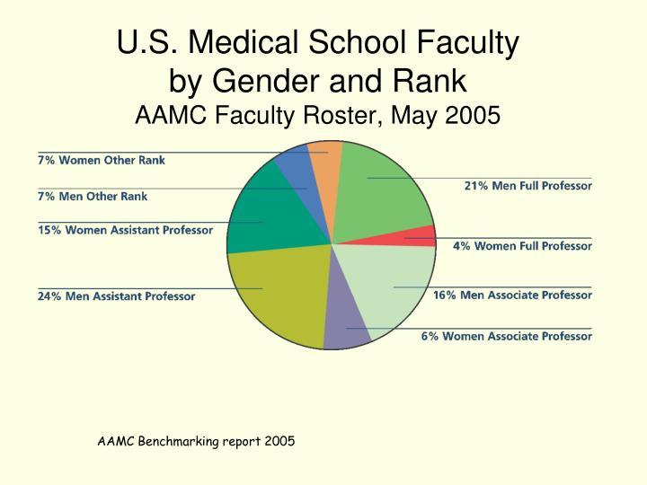 U.S. Medical School Faculty