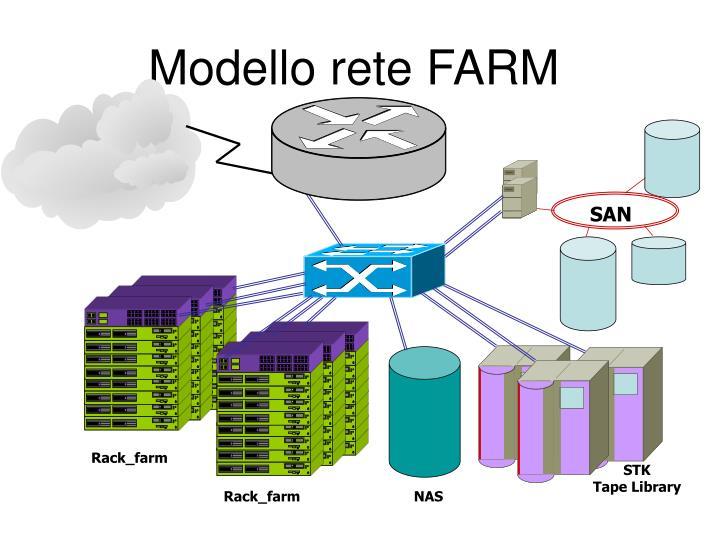 Modello rete FARM