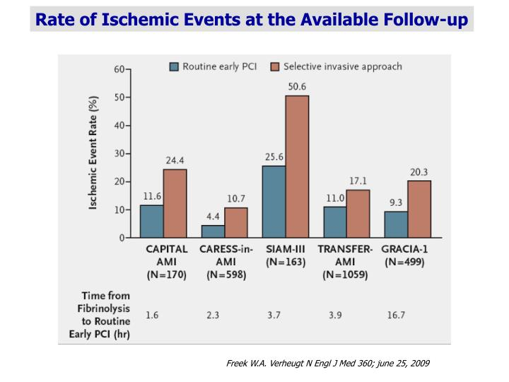 Rate of Ischemic Events at the Available Follow-up