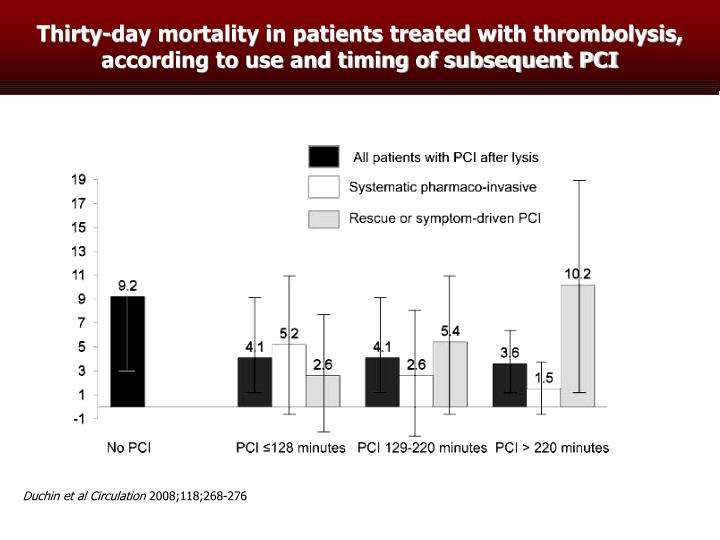 Thirty-day mortality in patients treated with thrombolysis, according to use and timing of subsequent PCI