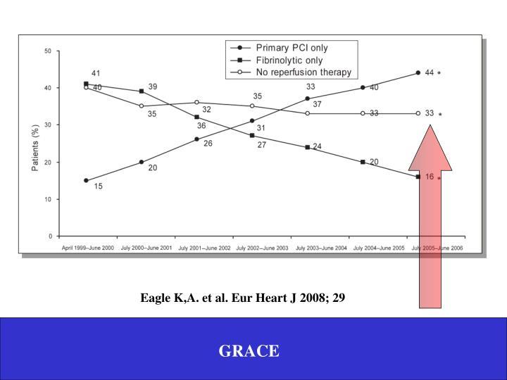 Eagle K,A. et al. Eur Heart J 2008; 29