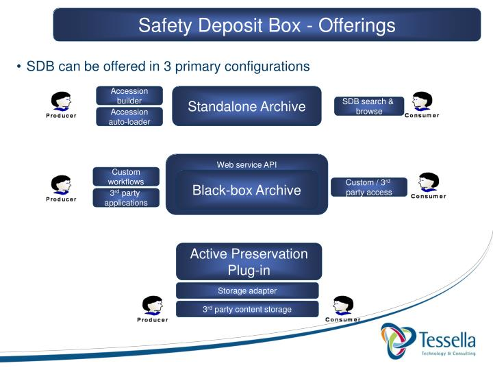 Safety Deposit Box - Offerings