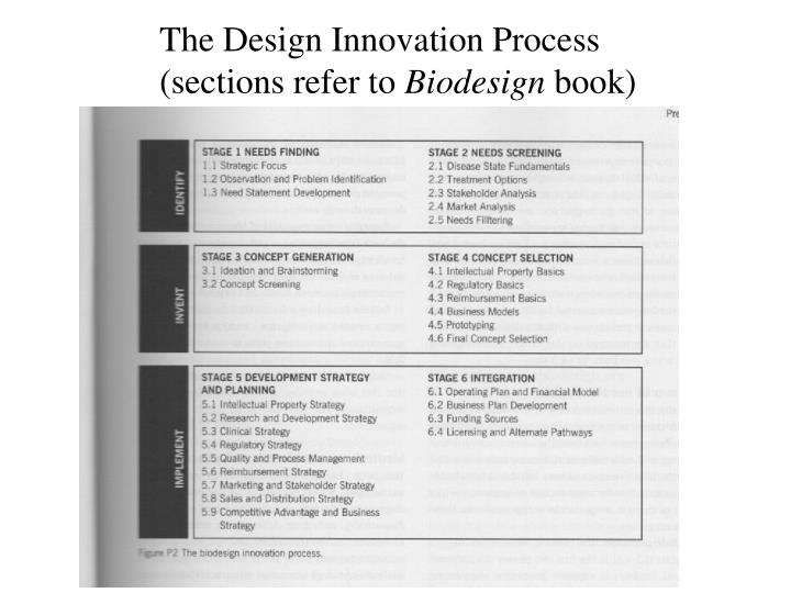 The Design Innovation Process