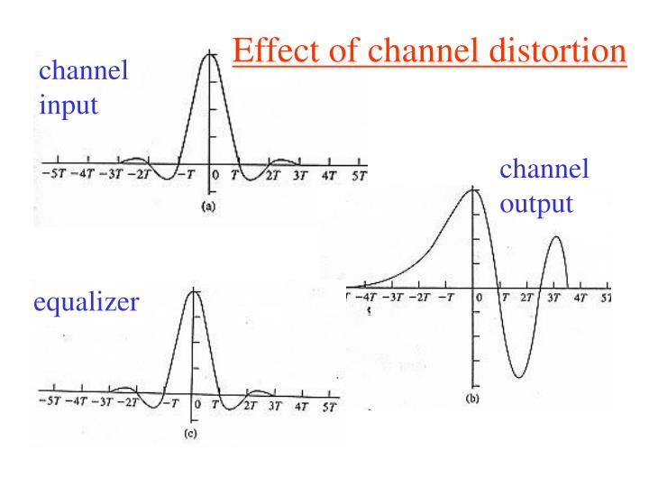 Effect of channel distortion
