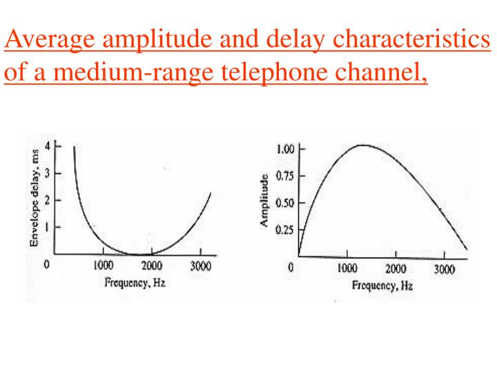 Average amplitude and delay characteristics