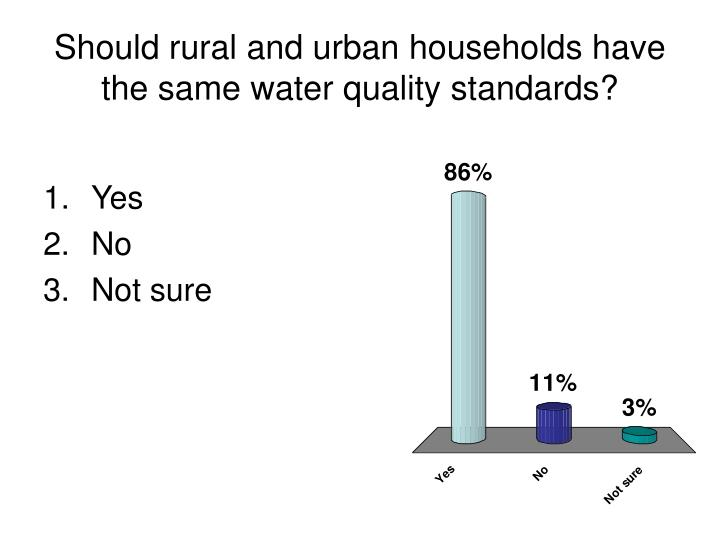 Should rural and urban households have the same water quality standards?