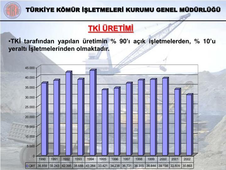 TKİ ÜRETİMİ