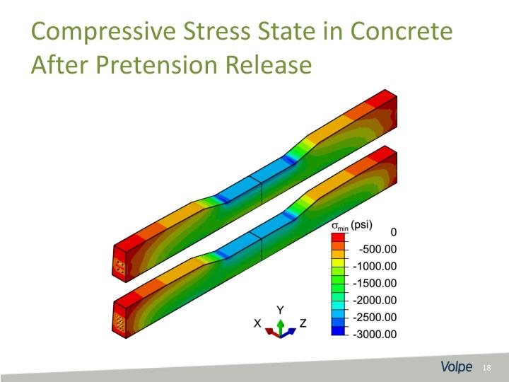 Compressive Stress State in Concrete After Pretension Release