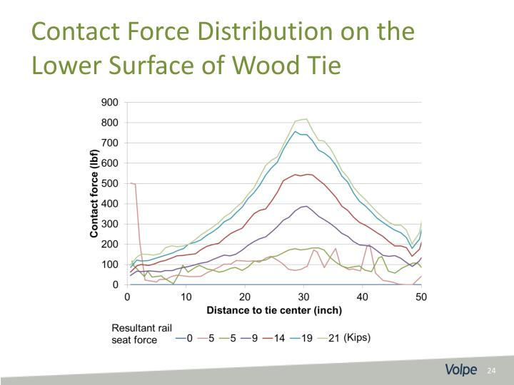Contact Force Distribution on the Lower Surface of Wood Tie