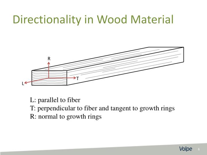 Directionality in Wood Material