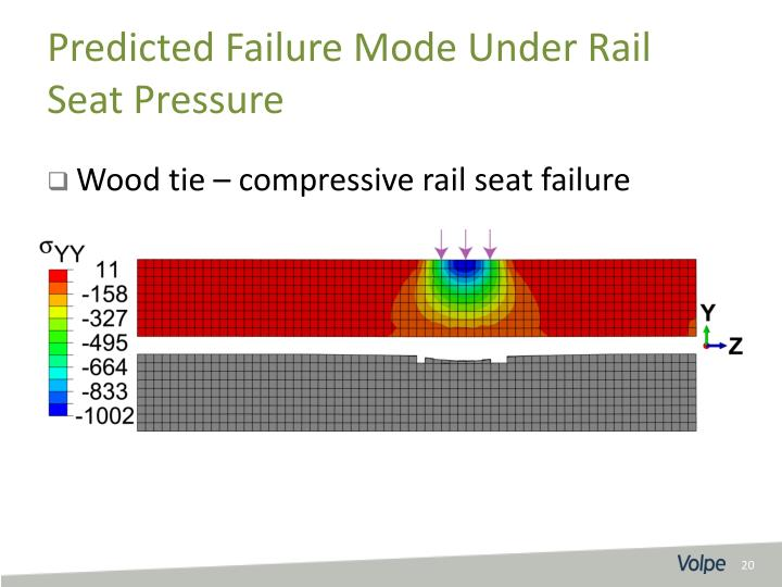 Wood tie – compressive rail seat failure