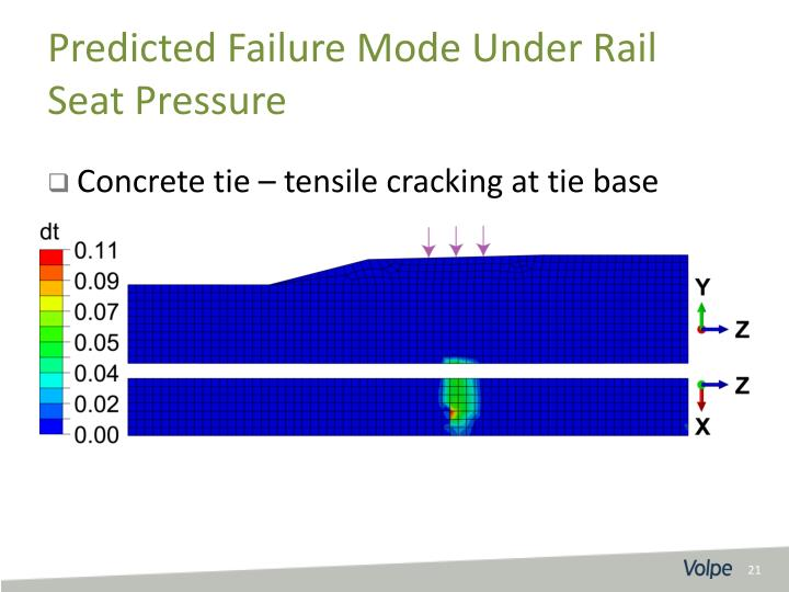 Concrete tie – tensile cracking at tie base