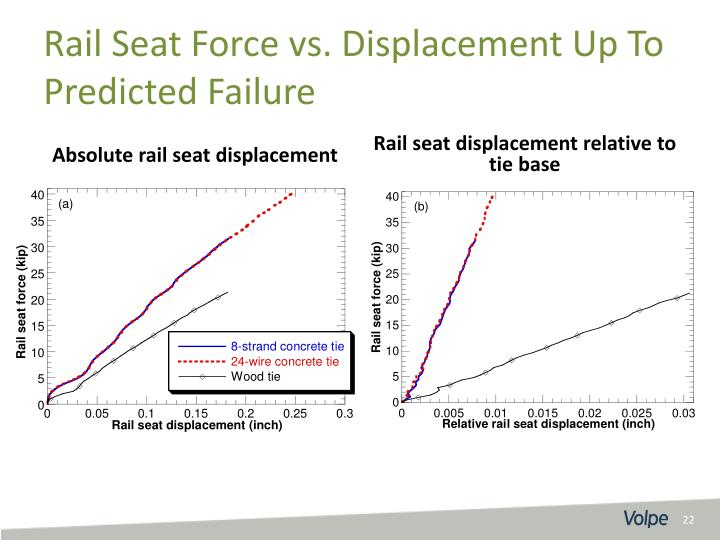 Rail Seat Force vs. Displacement Up To Predicted Failure